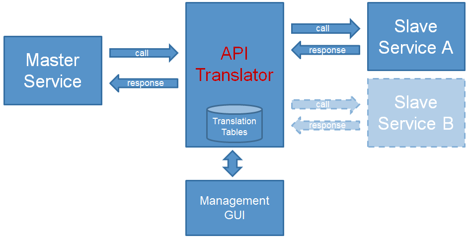 API Translator