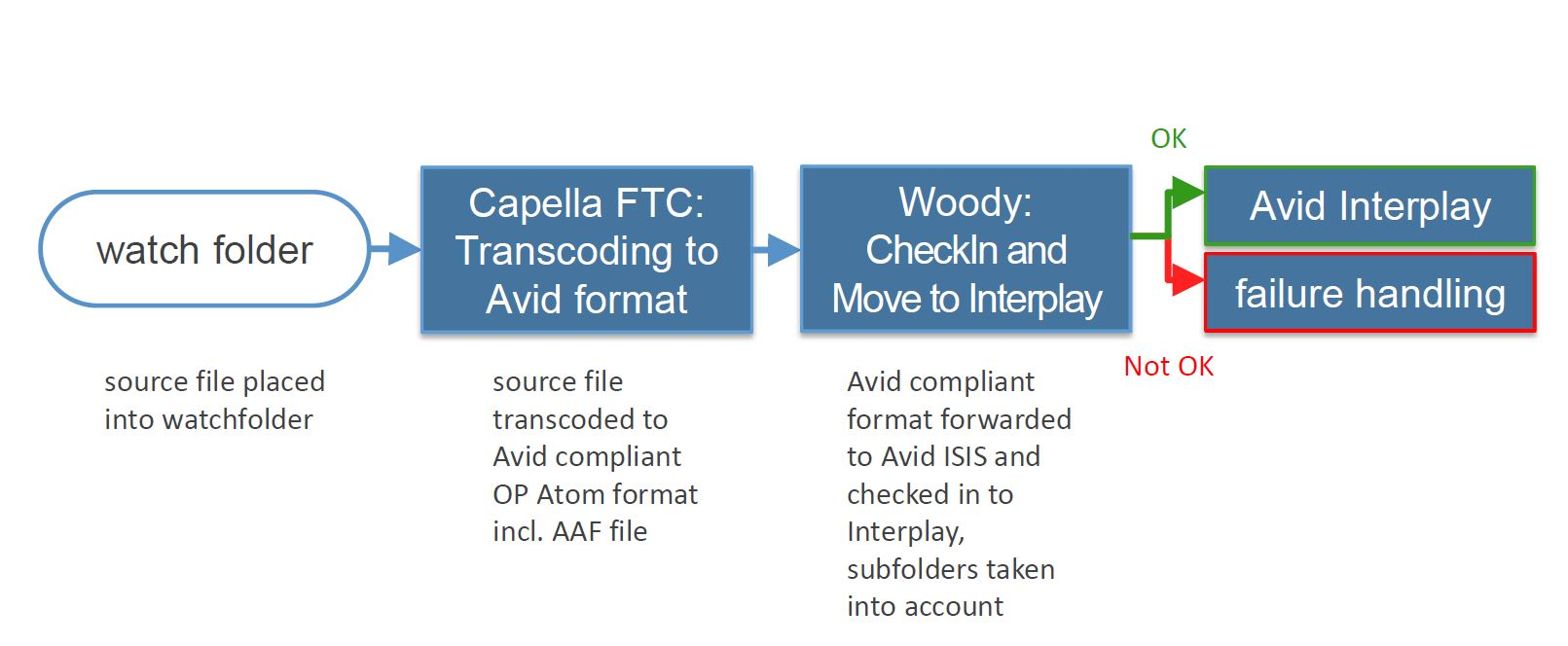 Capella and Woody (into AVID)