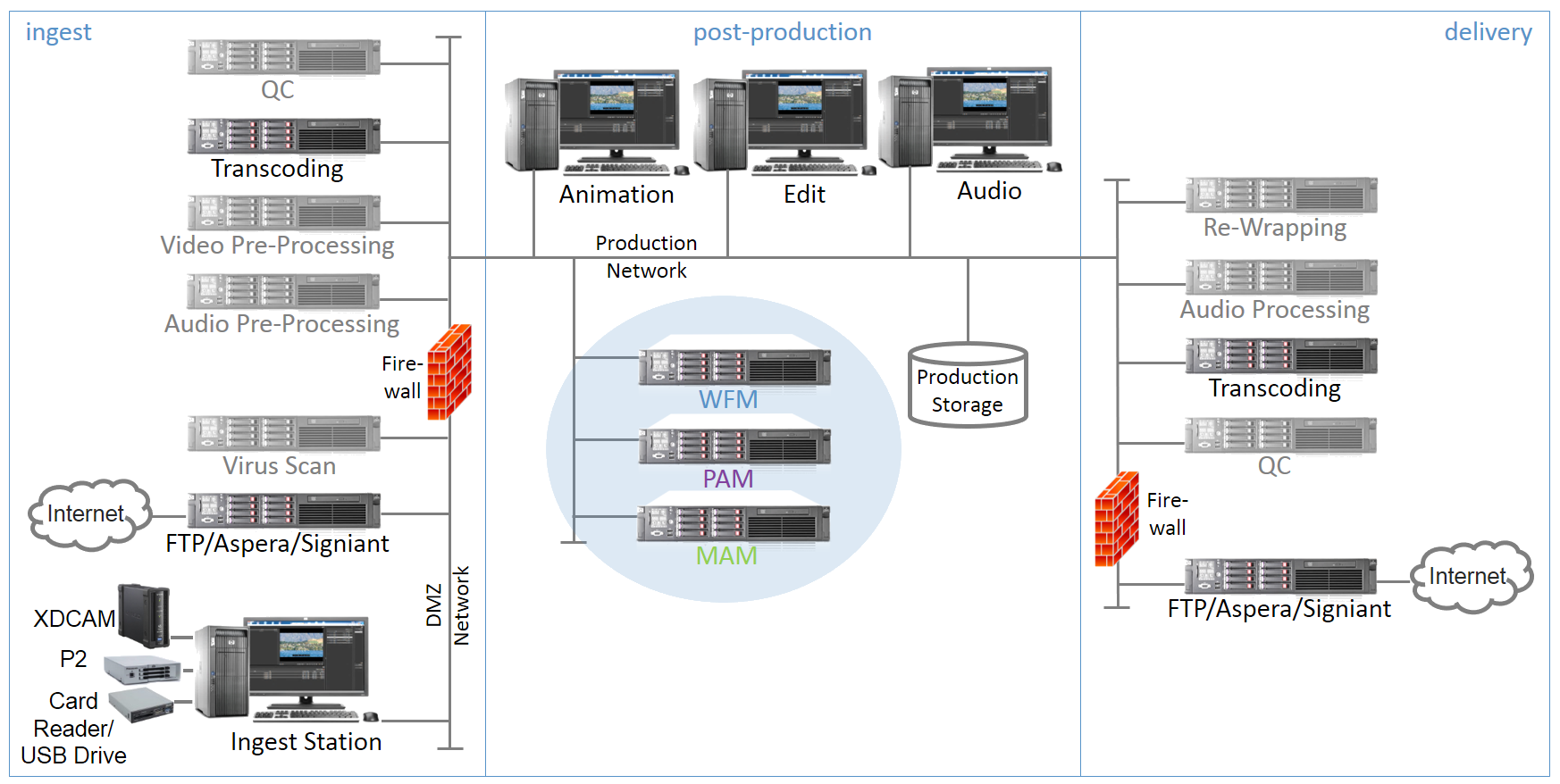 Post Production Solution Network Architecture