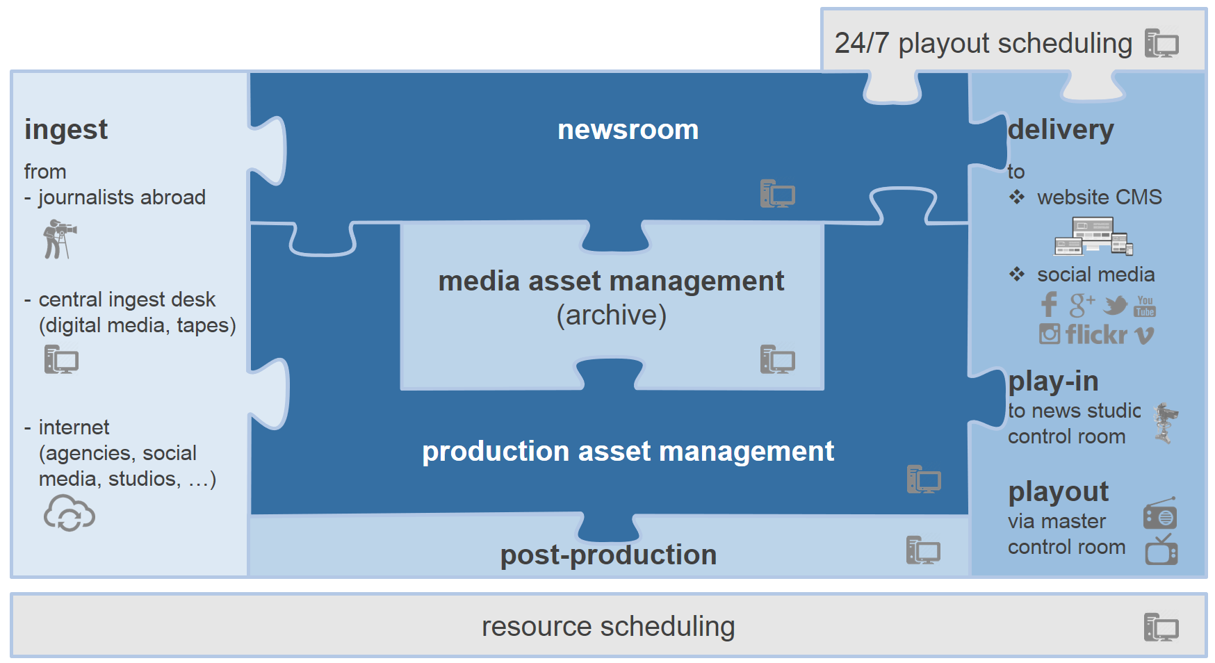 news production and publishing e2e solution
